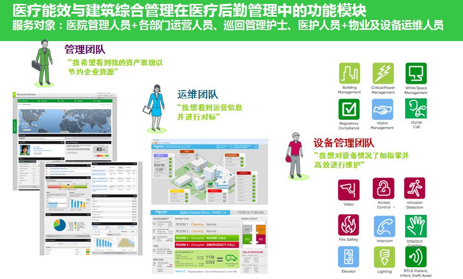 医疗能效与建筑综合管理是医院未来的发展重点4