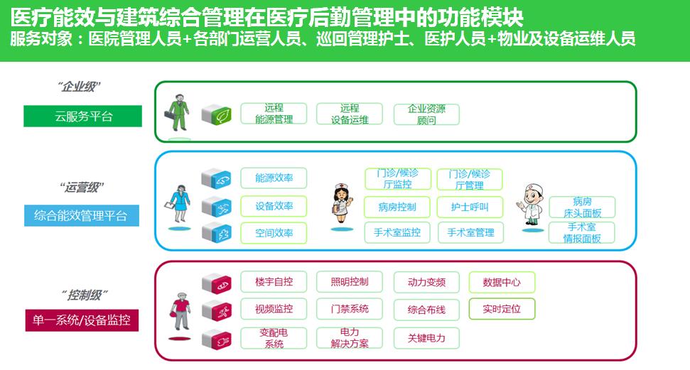 医疗能效与建筑综合管理是医院未来的发展重点3