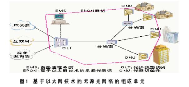 基于EPON技术的小区组网方案1