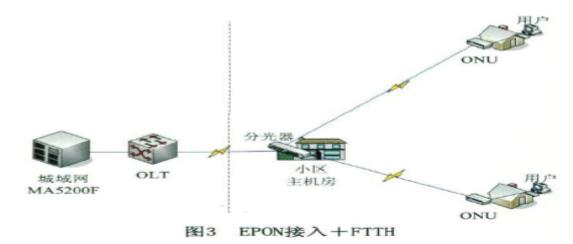 基于EPON技术的小区组网方案4