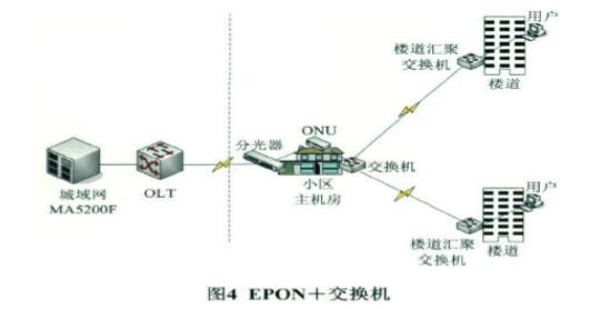 基于EPON技术的小区组网方案5