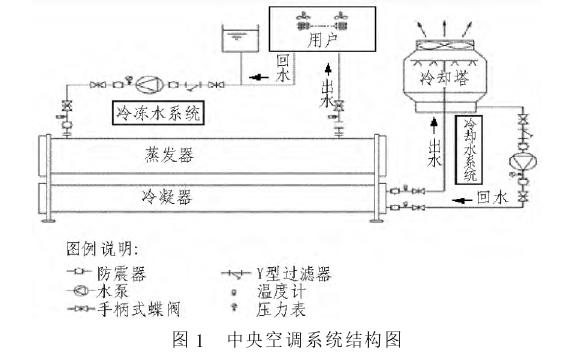 基于plc的楼宇中央空调节能控制方案