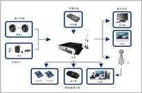 2017年视频监控与存储技术变革发展预测