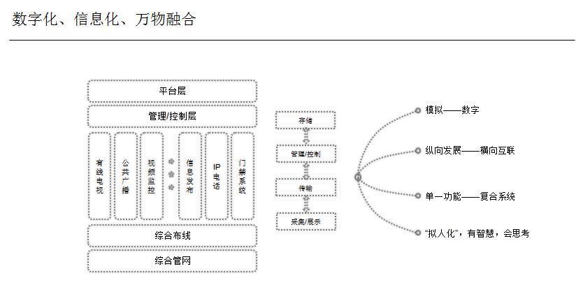 综合布线系统在智能建筑中的应用2