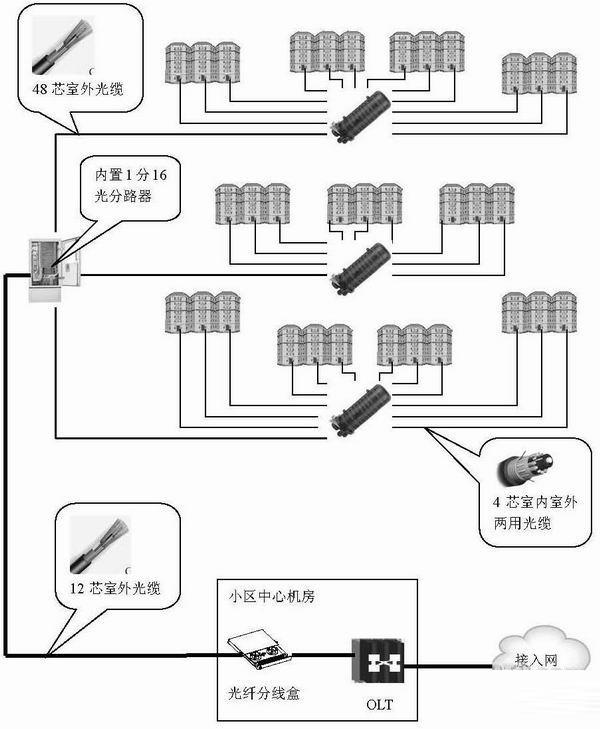 楼内布线方案简述:   16芯光缆在楼道光纤分线盒内和入户布线光缆(FRP皮线缆)直接连接。接续方式可采用熔接或冷接;   光纤分线盒依据楼层和户数量配置,可选用16芯光纤分线盒,每单元配一个;   皮线光缆,通过楼内管(槽)道引入室内的FTTH用户智能配线箱,为了实现对ONU的保护,宜将ONU设置在用户室内的智能配线箱内;   光纤进入用户智能配线箱后,通过冷接方式连接到ONU的进纤口上,信号经ONU转换成网络、语音、IPTV等输出口,再经家居模块分散到用户家中各信息点。家居模块可以选配以太网路由器