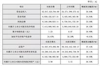 海康2016年总收入320亿,对安企来说要多努力才能成为NO.1?