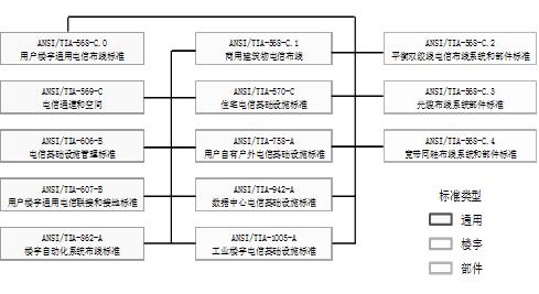 综合布线现行标准体系和国内外标准内容介绍4