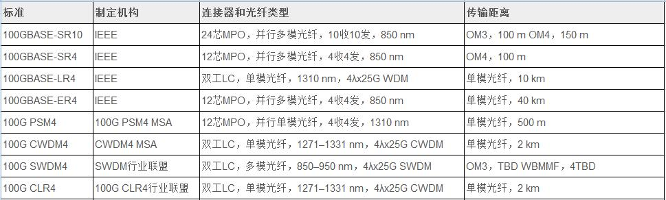 100G光模块的种类和标准2