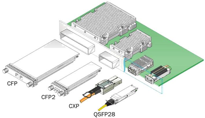 100G光模块的种类和标准