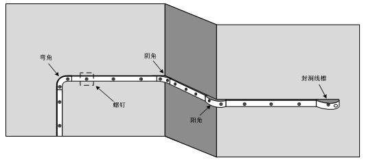 FTTH施工范例及差别场景运用要求32