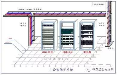 【视频】网络综合布线七大子系统详细讲解6