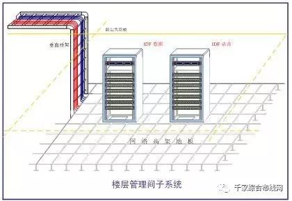 【视频】网络综合布线七大子系统详细讲解5