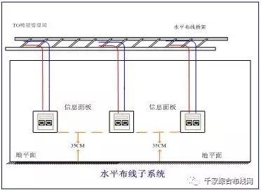 【视频】网络综合布线七大子系统详细讲解3