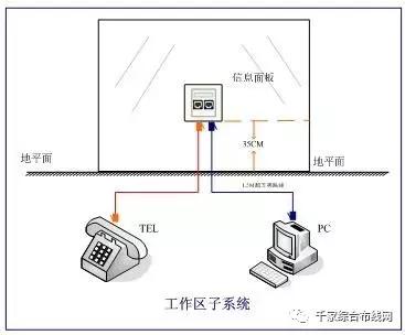 【视频】网络综合布线七大子系统详细讲解2