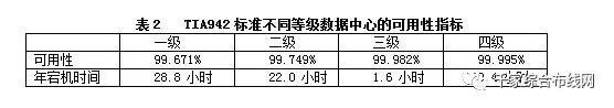 【数据中心】数据中心系统组成及等级分类3