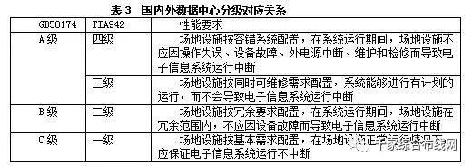 【数据中心】数据中心系统组成及等级分类4