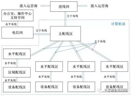 数据中心布线系统构成及不同规模范例8