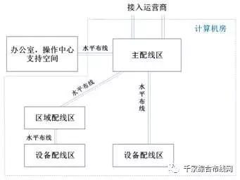 数据中心布线系统构成及不同规模范例7