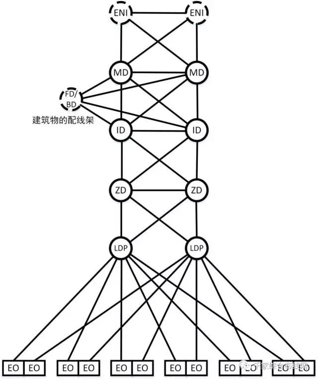 数据中心布线系统构成及不同规模范例5
