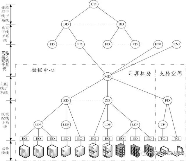 数据中心布线系统构成及不同规模范例3