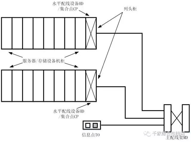 数据中心布线系统构成及不同规模范例2