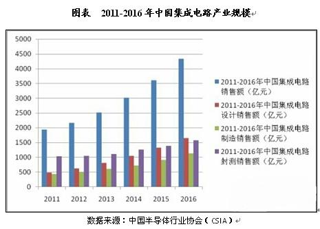 中国集成电路产业发展四大特点