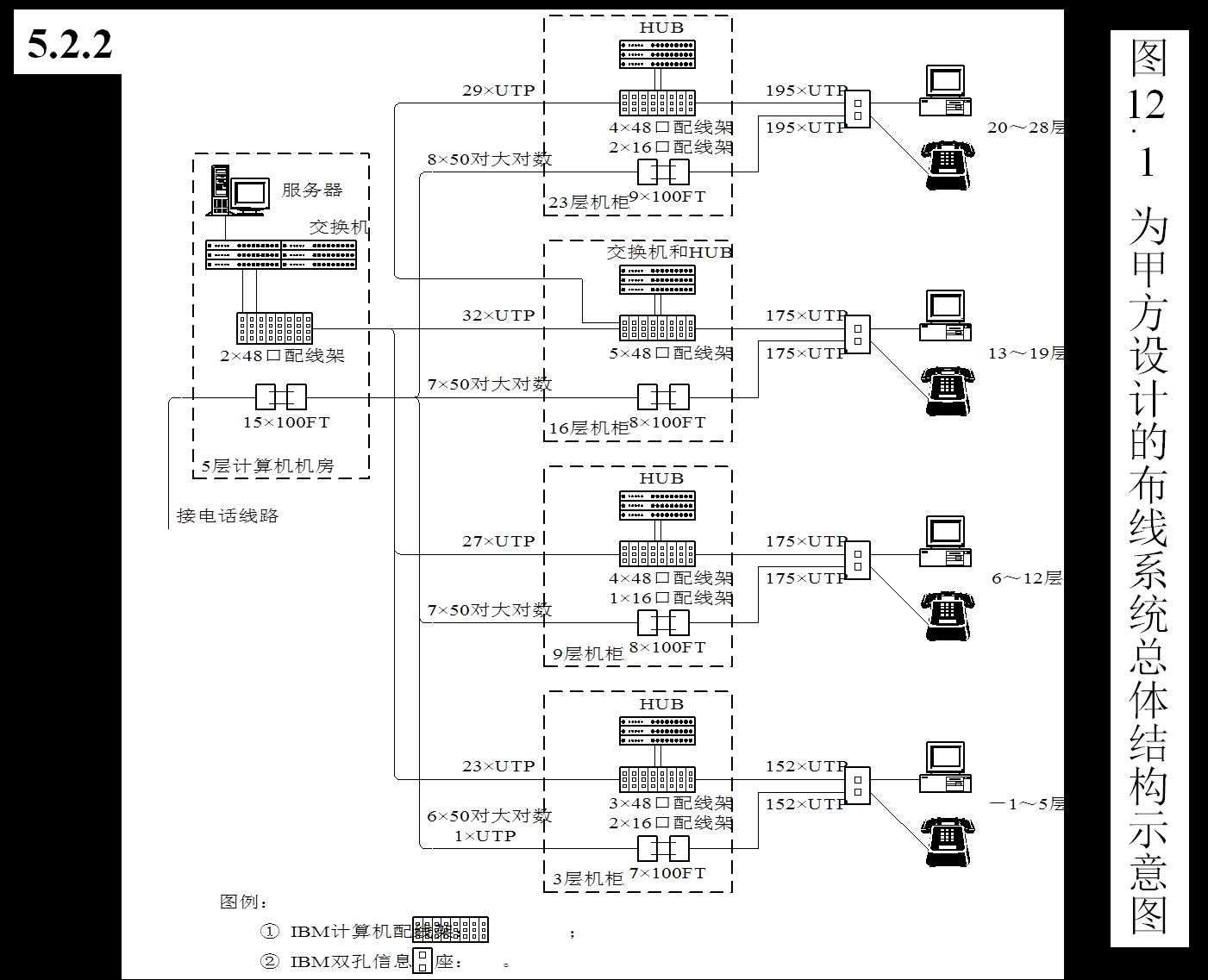智能大厦综合布线系统设计方案2