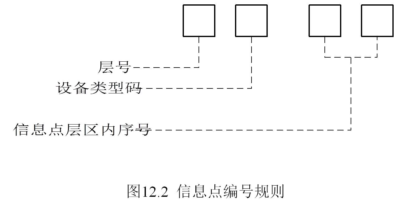 智能大厦综合布线系统设计方案3