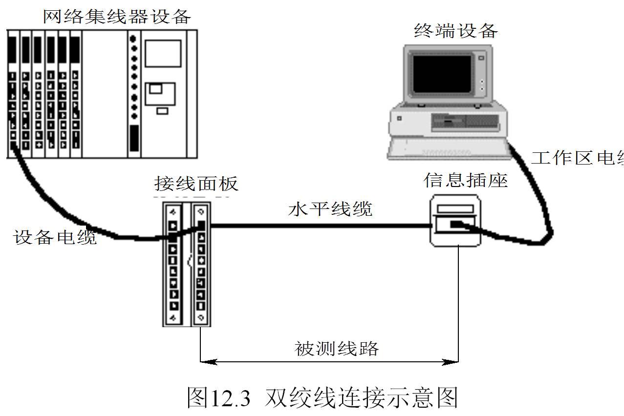 智能大厦综合布线系统设计方案4