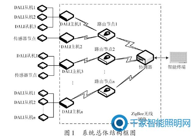 【设计方案】基于zig bee,dali协议的智能照明系统