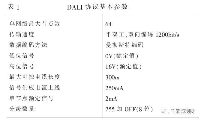 1.2 DALI系统典型接线   DALI协议定义了电子镇流器与控制器之间的数字通信,在制定标准时,主要目标是建立一个结构定义清晰的简单系统,而非适用于功能强大较为复杂的智能化建筑系统。   因此,DALI照明系统接口器件安装简单方便,每个DALI单元除了主电源线外,只需要2条控制线,对线路材料无特殊要求,安装时,也无极性要求,只要求主电源线与控制线隔离,控制线无需屏蔽,图1为DALI的典型接线图。