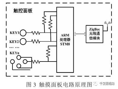 (3)zigbee无线通信模块的设计