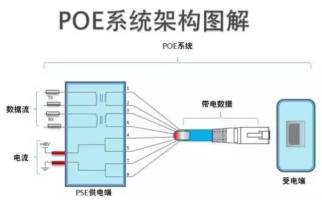 给视频监控系统带来了质的改变,poe交换机可通过网线为无线ap,网路