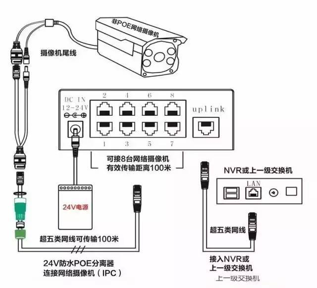 poe供电在弱电系统中的应用