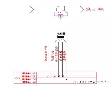 【干货】楼宇自控系统(bas)控制原理图解