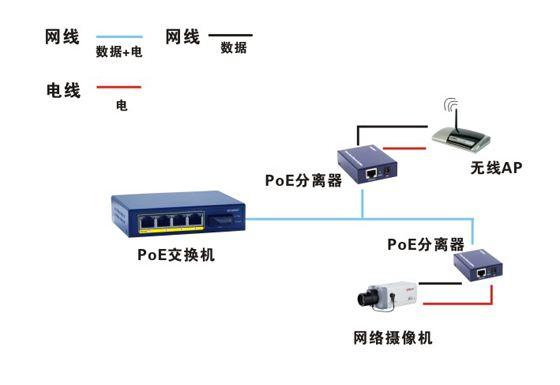 ap poe供电网线接线图