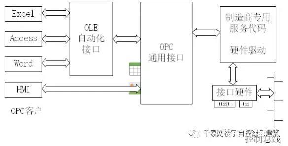 【分析】楼宇自控系统(bas)的主流技术