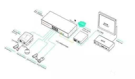 摄像机按接口分两类:bnc接口和rj45接口.