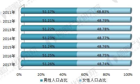 朝鲜人口贩卖的女性_中国女性人口总数