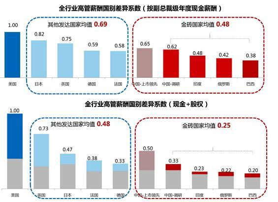 此外,医药,地产,汽车行业高管的性价比也高于平均值.