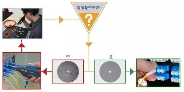 【分析】光纤施工的七宗罪