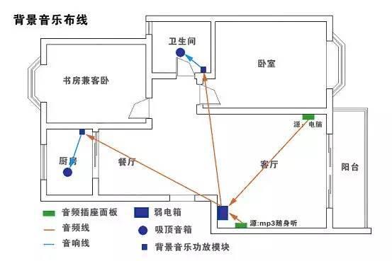 背景音响的喇叭是并联的,布线的实际做法跟电灯的拉线方式一样的.