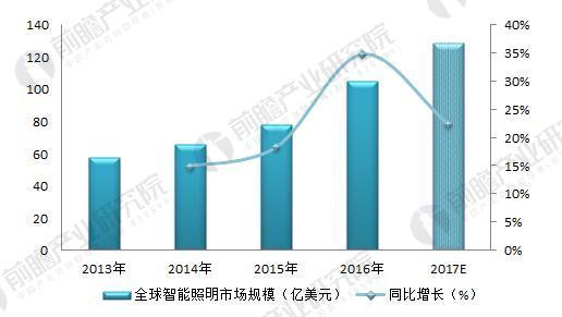 图表3:2013-2027年全球智能照明市场规模及同比变化(单位:亿美元,%)