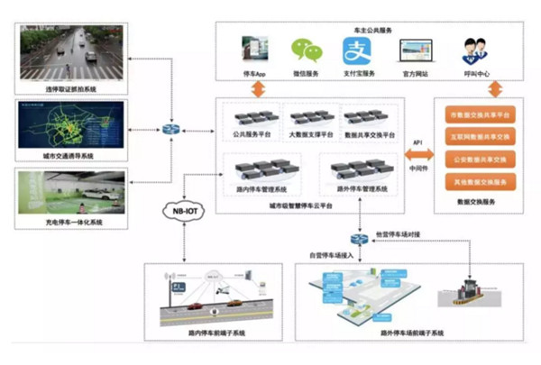 项目是以基于北斗定位和授时功能的管理系统平台为基础,以地磁车位检测器(基于NB-IOT+北斗模组芯片)为核心,基于NB-IOT窄带物联网技术,辅之以手机、智能手持终端、非接触式缴费卡等技术,建设主城区智慧停车管理系统。   通过地磁车检器+POS机+云平台+APP的模式,实现车位数据采集、状态监控、车位查找、在线缴费、收费管理、执法监管等智能化功能。   其中,5000个停车泊位,是进行分期实施。   一期主要是完成道路临时占道停车智能管理平台(后台管理系统)建设,并安装约1500个道路停车泊位的