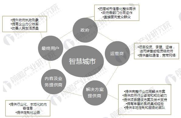 """""""智慧城市""""孕育机遇 中国能否够借此加速发展?"""