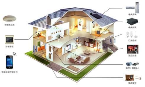 如何设计一个智能家居系统