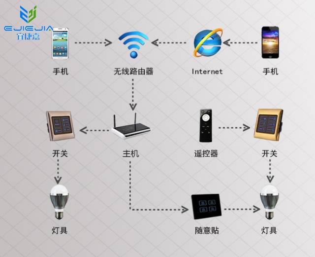 智能家居灯光控制系统工作原理及操作方式