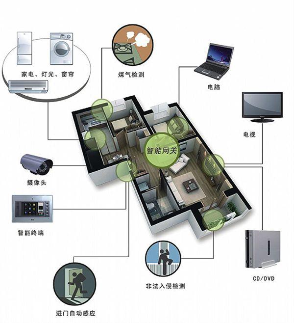 就可以在智能家居手机上安装物联传感的软件