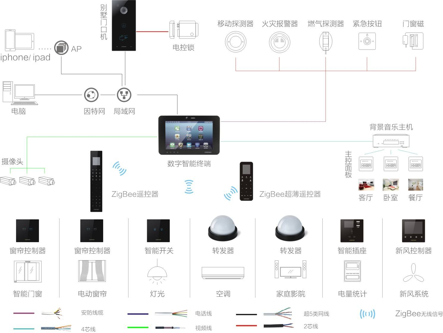 无线智能家居系统
