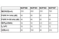 安森美半导体的超高电源抑制比(PSRR)LDO提高无线和成像应用性能